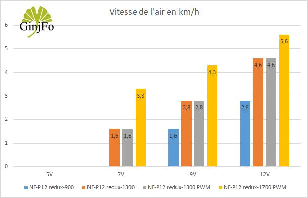 Ventilateurs NoctuVentilateurs Noctua NF-P12 redux - vitesse de l'air