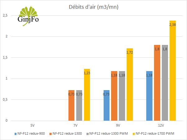 Ventilateurs Noctua NF-P12 redux - débits d'air