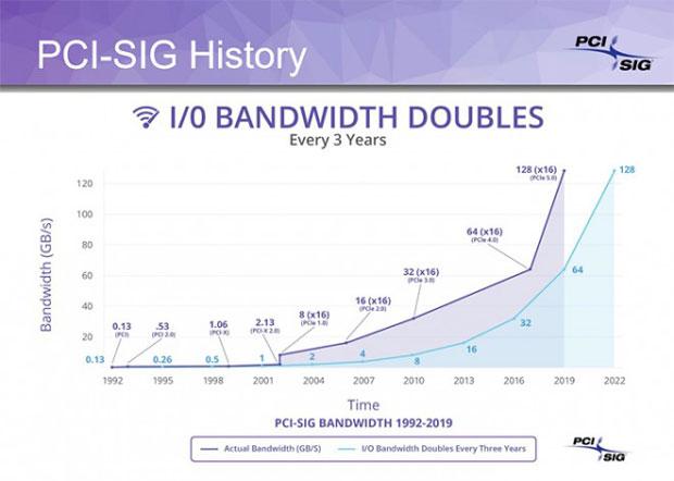 PCI-SIG, évolution des performances du PCIe