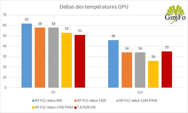 Ventilateurs Noctua NF-P12 redux - performances de refroidissement