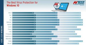 The best virus protection for Windows 10 – AVTest décembre 2018