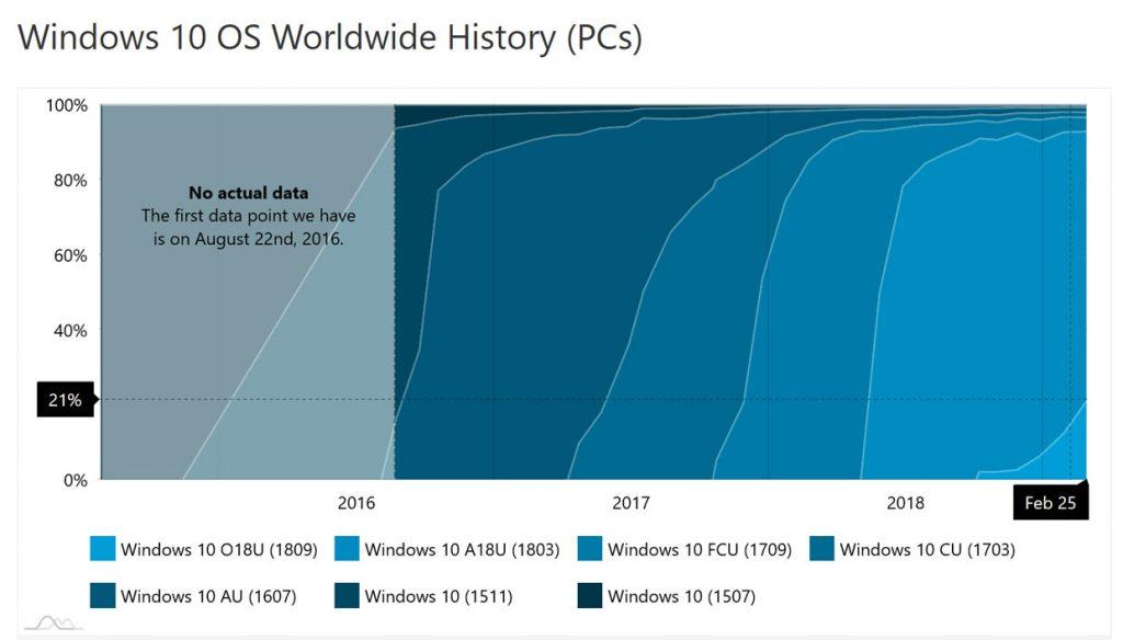 AdDuplex- Progression des parts de marché des différentes versions de Windows 10