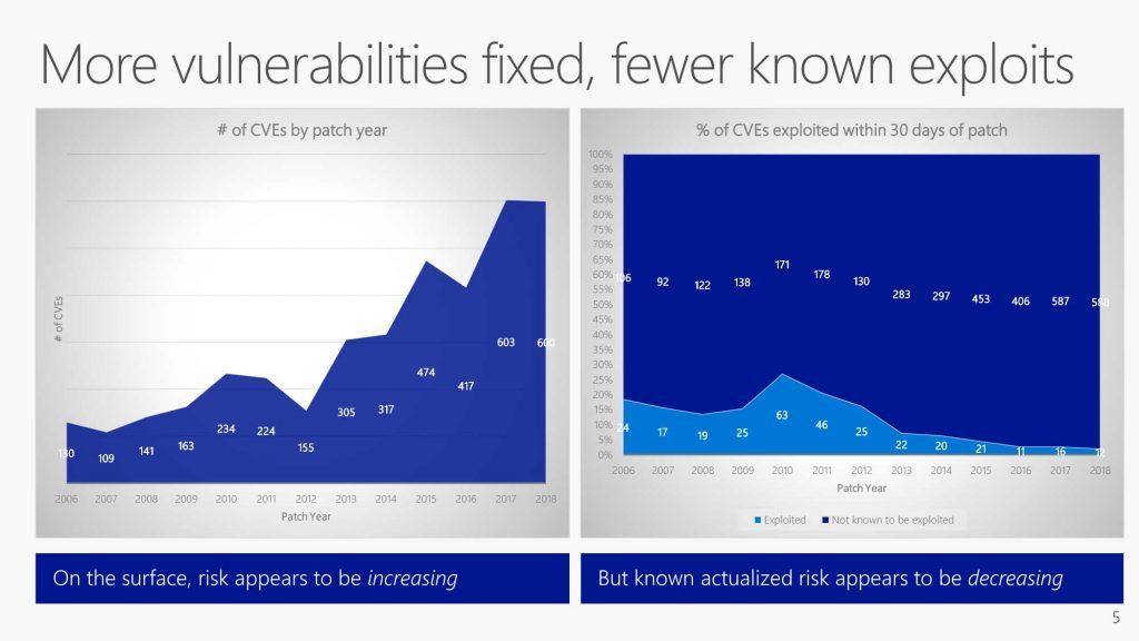 Statistiques du Security Response Center de Microsoft