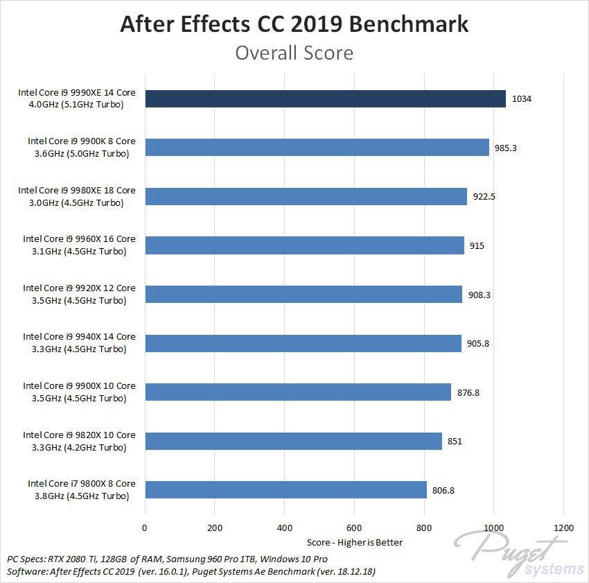 Core i9-9990XE, les performances