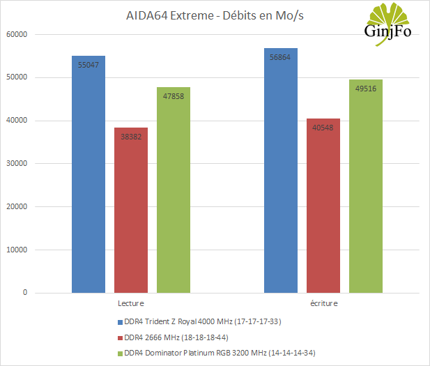 Dominator Platinum RGB (DDR4-3200 CL14) - AIDA64 Extreme