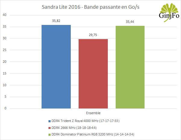 Dominator Platinum RGB (DDR4-3200 CL14) - Sandra lite