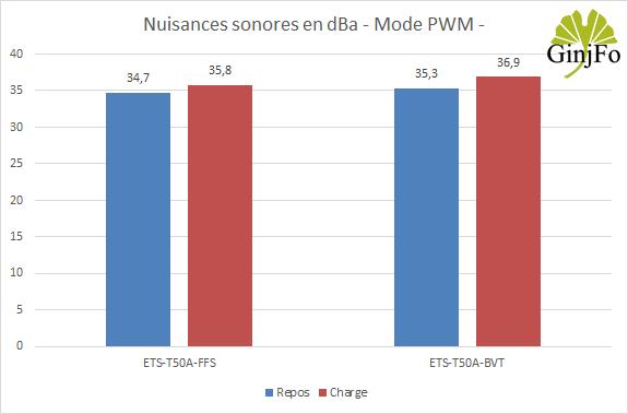 Ventirad ETS-T50A-FSS d'Enermax - Performance en +12V