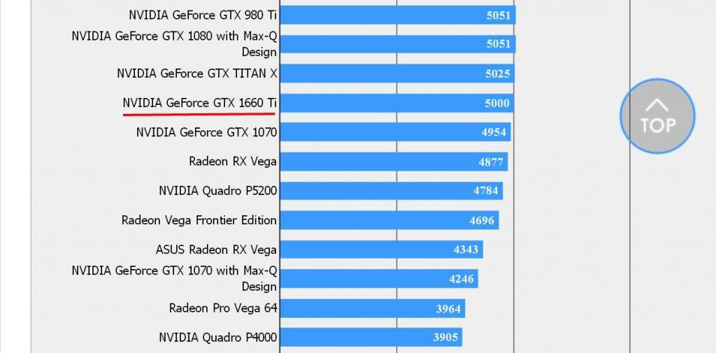 GeForce GTX 1660 Ti – Benchmark Final Fantasy XV