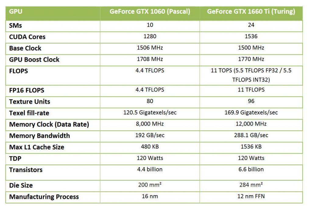 La GeForce GTX 1660 Ti de Nvidia