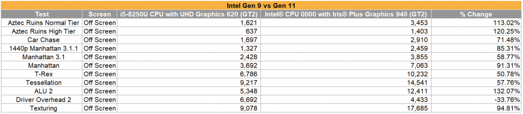 Iris Plus Graphics 940 VS UHD Graphics 620