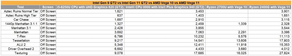 Iris Plus Graphics 940 VS Vega
