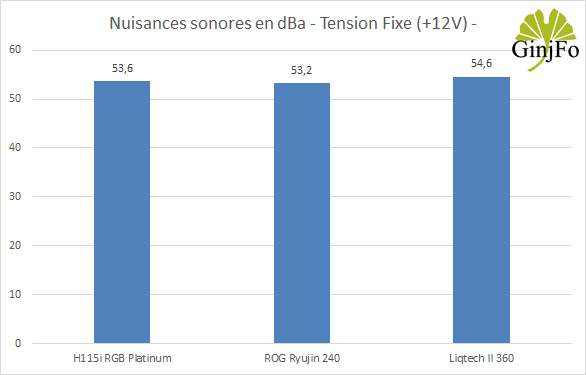 Liqtech II 360 - Nuisances sonores tension +12V