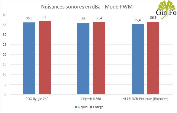 Liqtech II 360 - Nuisances sonores PWM