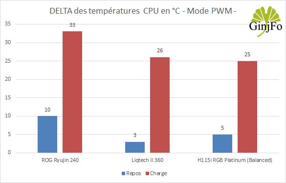 Liqtech II 360 - Refroidissement - Mode PWM