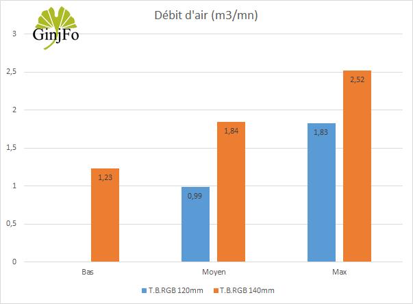 Ventilateur T.B.RGB 140 mm d'Enermax - Débits d'air