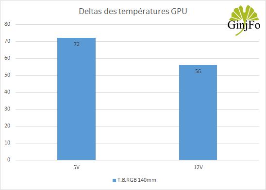 Ventilateur T.B.RGB 140 mm d'Enermax - Deltas des T°C GPU