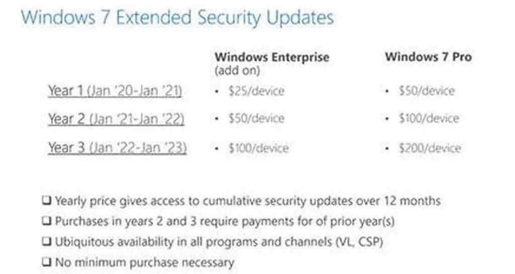 Windows 7 et l'Extended Security Updates, les prix.