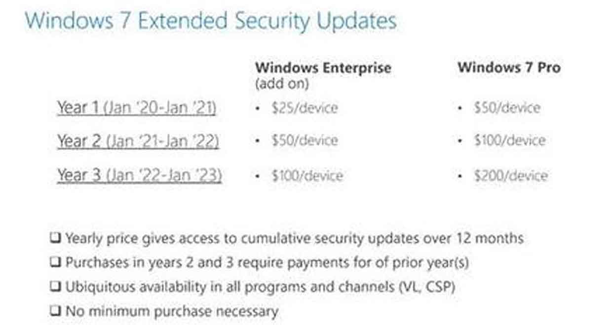 Windows 7 et l'Extended Security Updates, les prix.