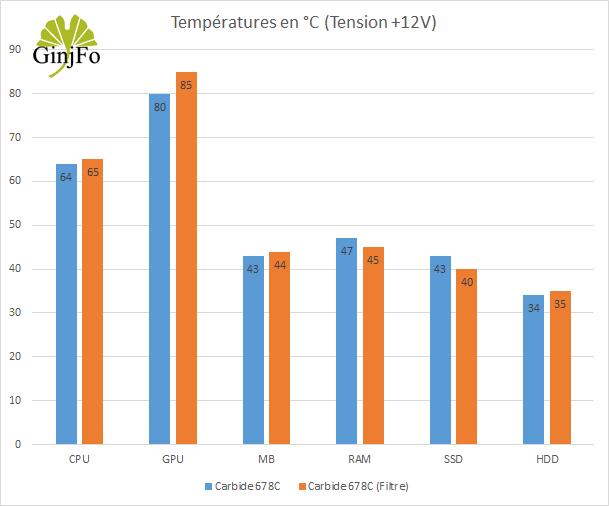 Boitier Carbide 678C de Corsair - Performances de refroidissement