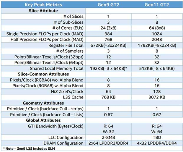 Gen11 d'Intel, les specifications