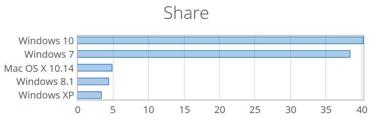 NetMarketShare - Parts de marché des différents Windows en février 2019