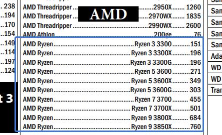Ryzen 3000 series - Liste de prix (source Bizgram)