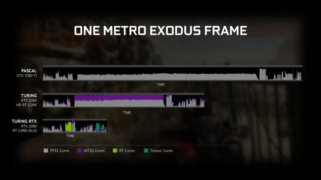 GeForce GTX et le DXR
