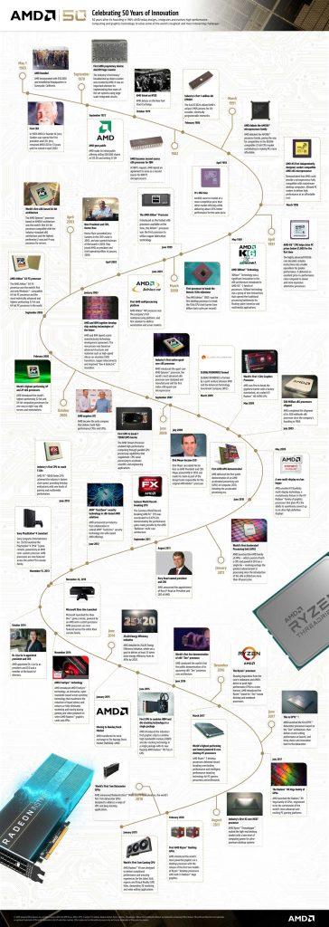 AMD Timeline 2019