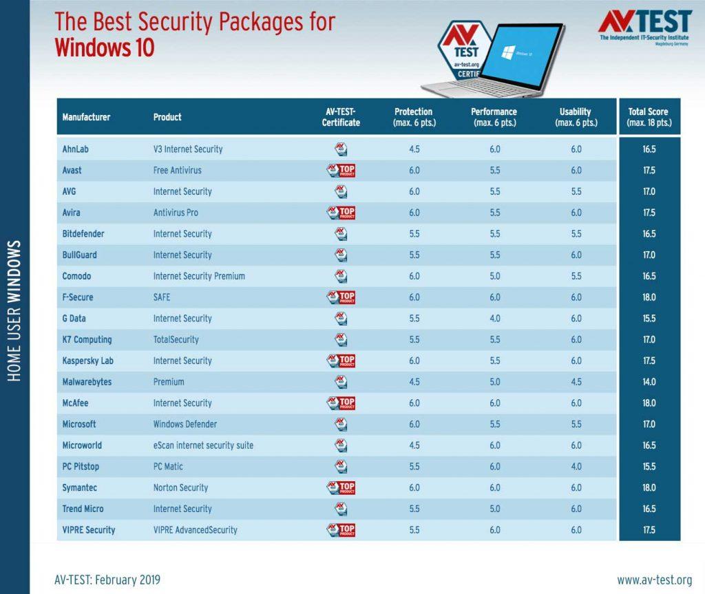 AV-Test, les meilleurs logiciels antivirus pour Windows 10 Particuliers en février 2019