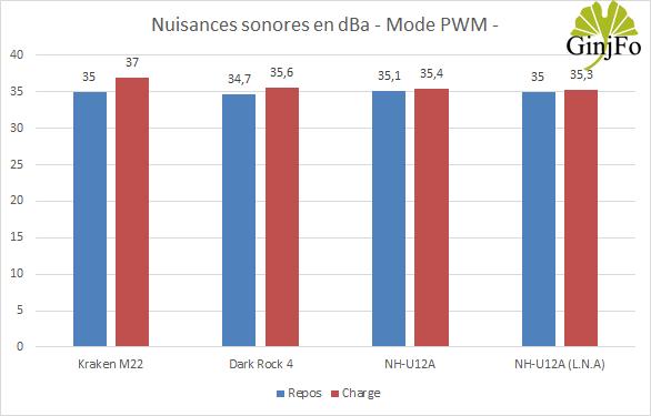 Ventirad NH-U12A de Noctua - Nuisances sonores en PWM