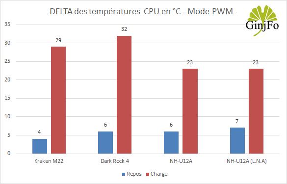 Ventirad NH-U12A de Noctua - Performances de refroidissement en PWM