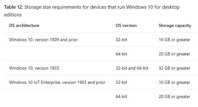 Windows 10 v1903, Minimum hardware requirements