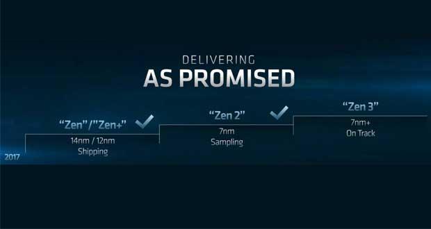 Micro Architecture Zen 3 d'AMD