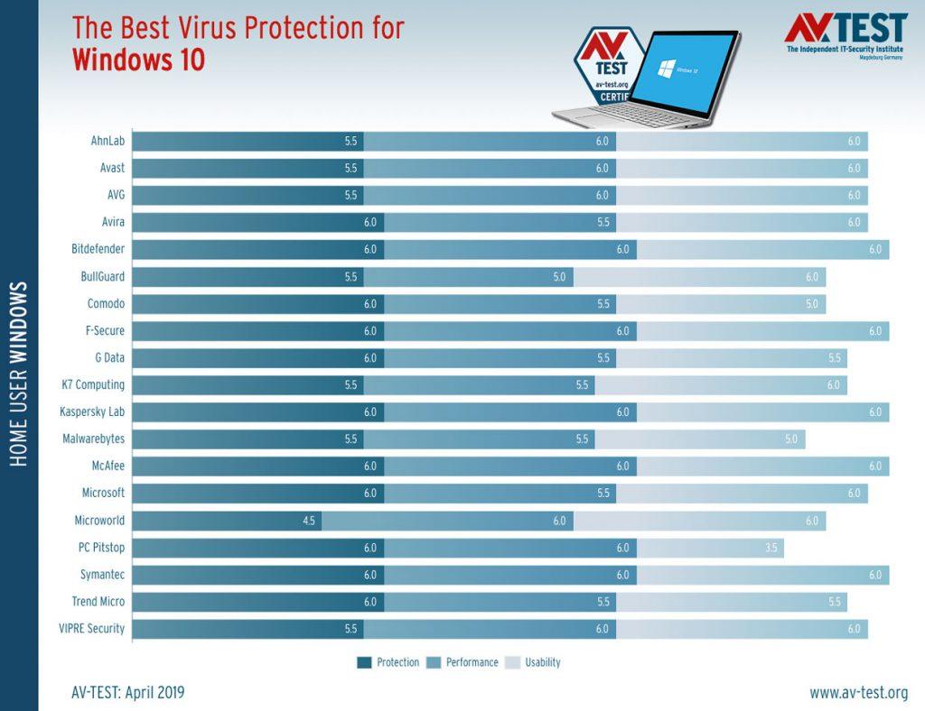 AV-Test, The Best Virus Protection for Windows 10