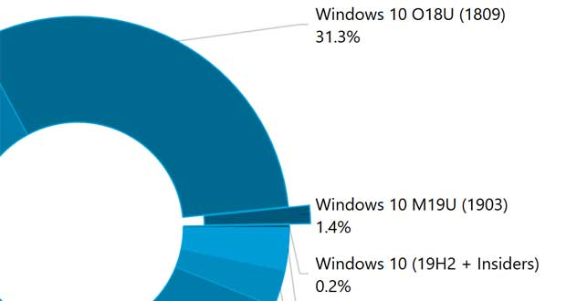 AdDuplex – Parts de marché des différentes versions de Windows 10