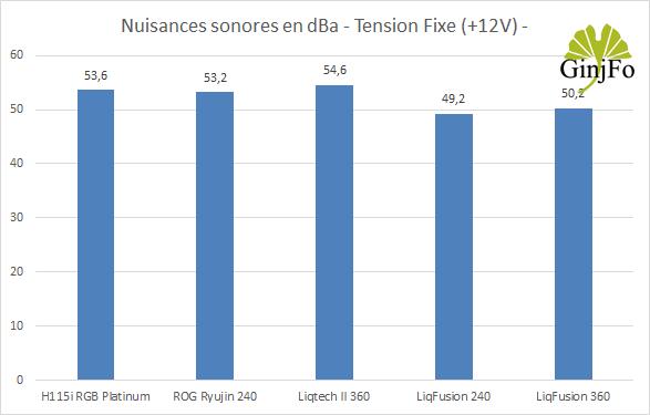 LiqFusion 360 d'Enermax - Nuisances sonores en +12V