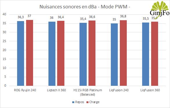 LiqFusion 360 d'Enermax - Nuisances sonores en PWM