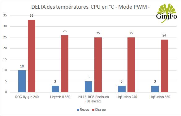 LiqFusion 360 d'Enermax - Refroidissement en PWM