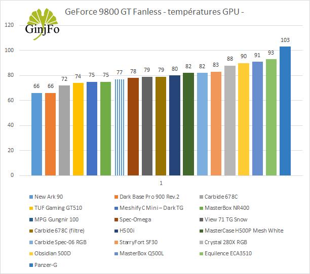 Boitier MPG Gungnir 100 de MS - Performances de refroidissement