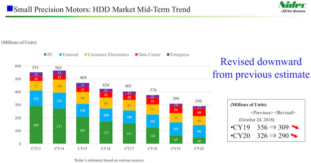 Nidec - prévision sur le marché des disques durs