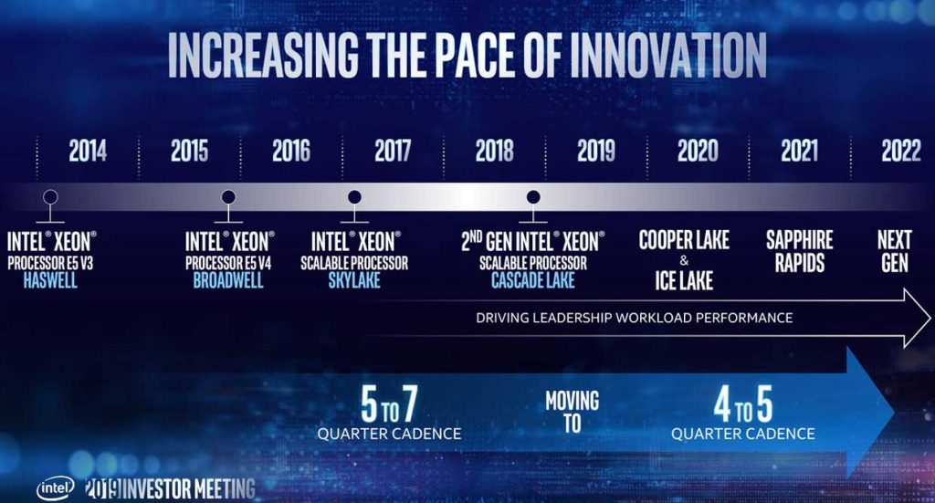Processeur Intel (serveur) - Feuille de route