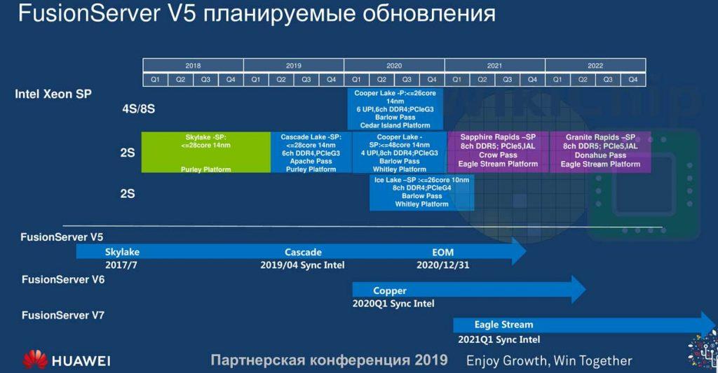 Roadmap Intel / Huawei