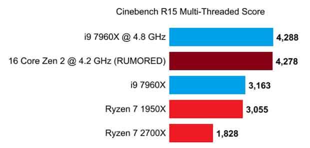 Ryzen 3000 16C/32T - Performances sous Cinebench R15
