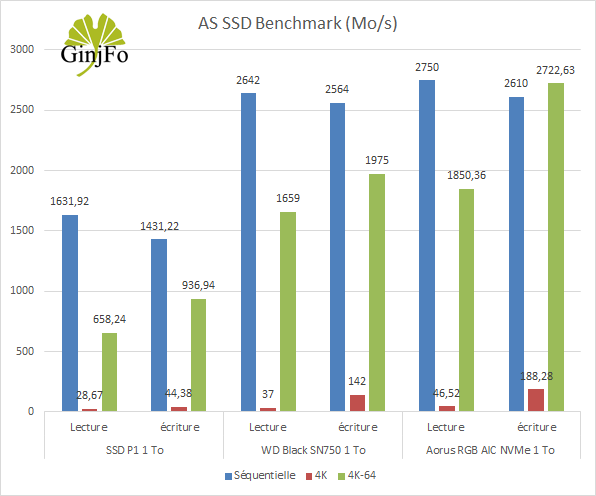 SSD Aorus RGB AIC NVMe de Gigabyte - AS SSD Benchmark