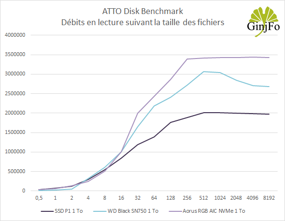 SSD Aorus RGB AIC NVMe de Gigabyte - ATTO