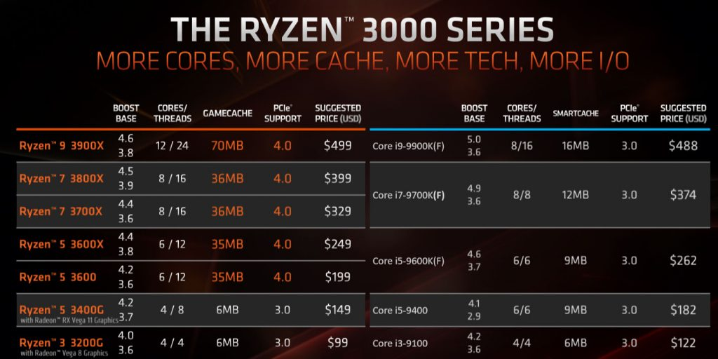 Processeur Ryzen 3000 d'AMD