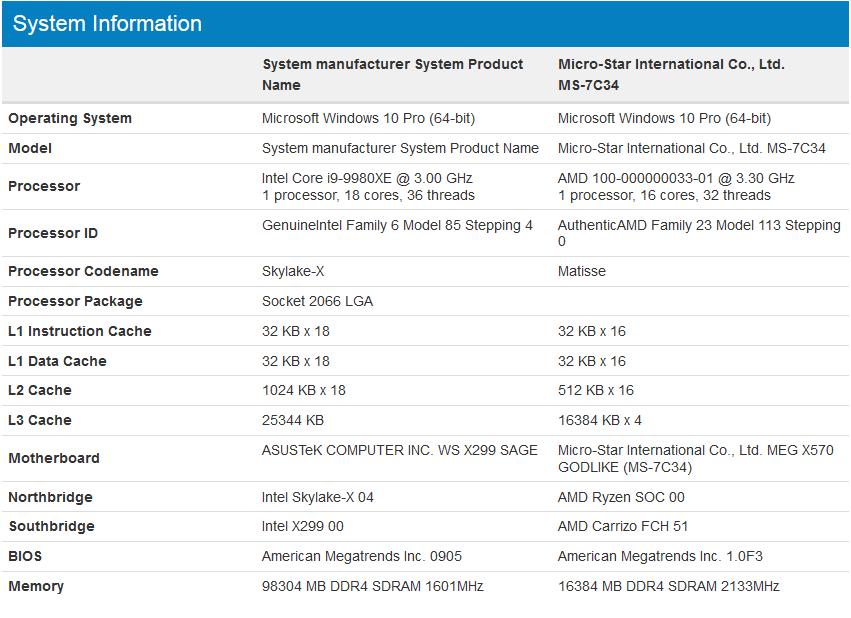 Ryzen 9 3950X Vs Core i9 9980XE – Benchmark GeekBench