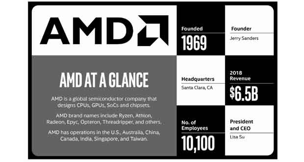 Intel - AMD en quelques chiffres