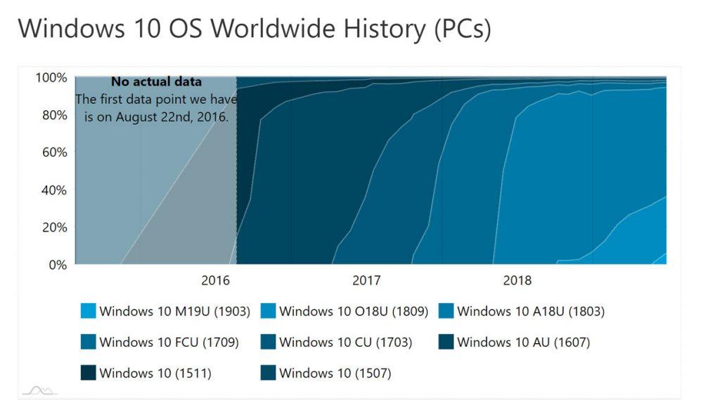 AdDuplex - Parts de marché des différentes versions de Windows 10 en juin 2019