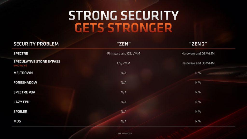 Processeur AMD Ryzen 3000 series et l'architecture Zen 2